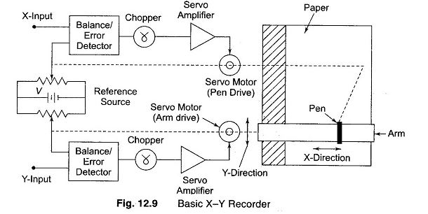 Explain x-y recorder with a neat diagram.   Ask to LectureNotes   X Y Recorder Block Diagram      Ask to Lecturenotes